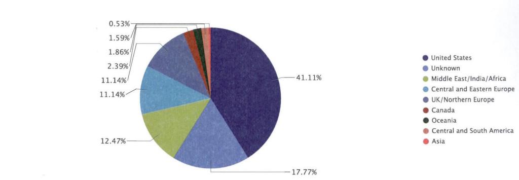 Diagramma a torta dei lettori nel mondo della rivista RSPI